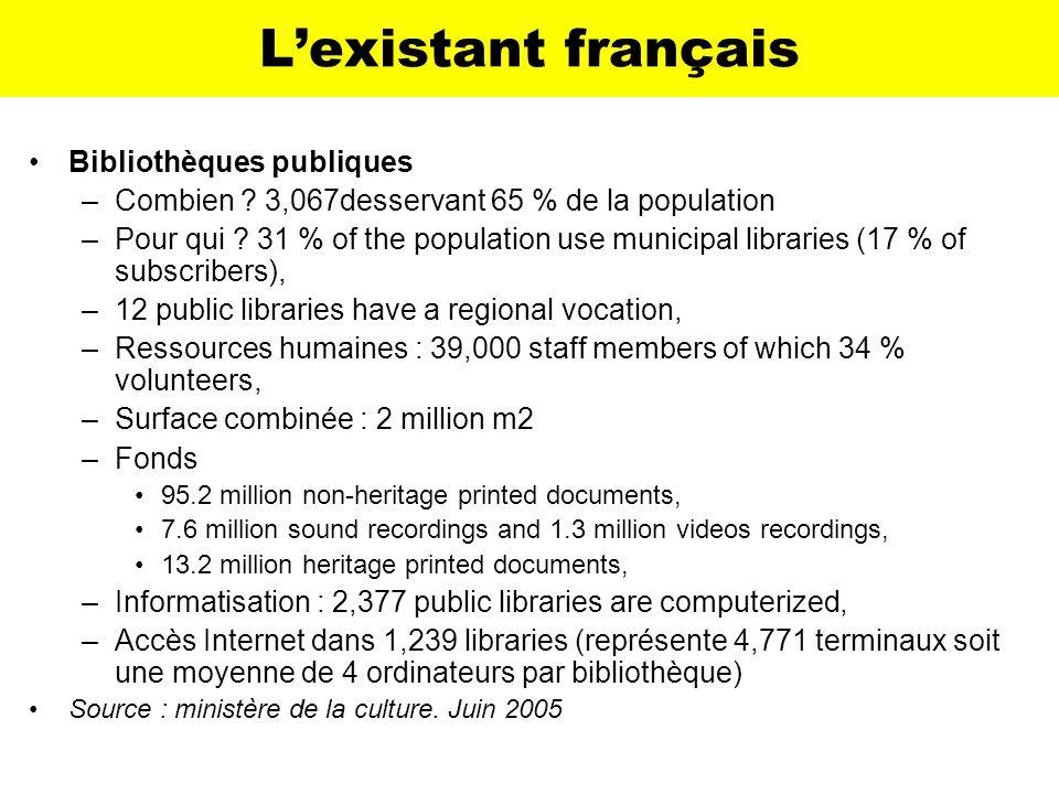 Lexistant français Bibliothèques publiques –Combien ? 3,067desservant 65 % de la population –Pour qui ? 31 % of the population use municipal libraries