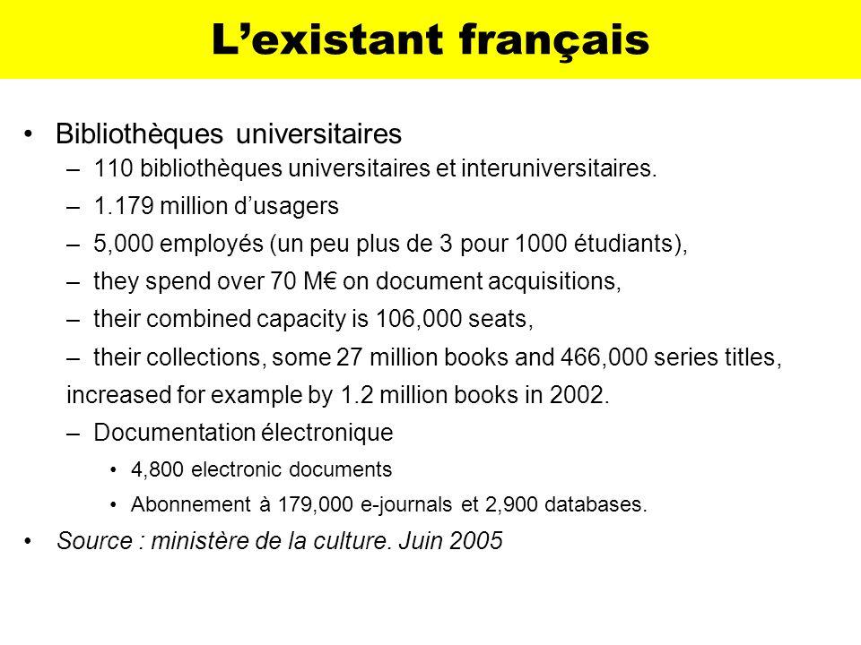 Lexistant français Bibliothèques universitaires –110 bibliothèques universitaires et interuniversitaires. –1.179 million dusagers –5,000 employés (un