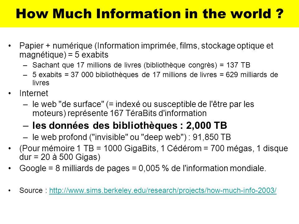 How Much Information in the world ? Papier + numérique (Information imprimée, films, stockage optique et magnétique) = 5 exabits –Sachant que 17 milli