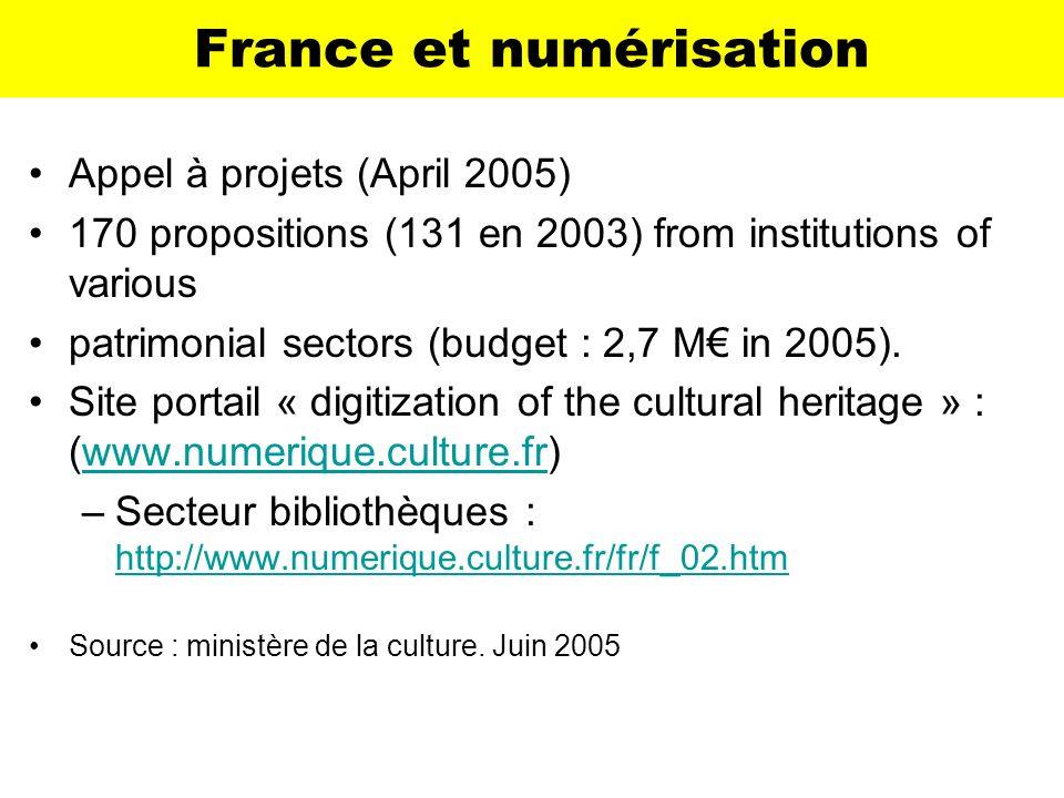 France et numérisation Appel à projets (April 2005) 170 propositions (131 en 2003) from institutions of various patrimonial sectors (budget : 2,7 M in