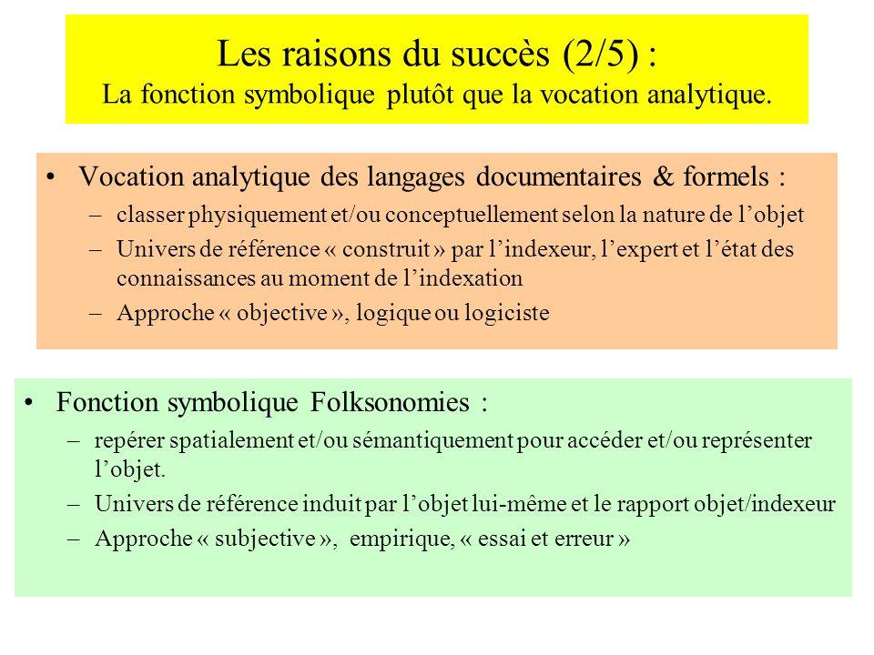 Les raisons du succès (2/5) : La fonction symbolique plutôt que la vocation analytique. Vocation analytique des langages documentaires & formels : –cl