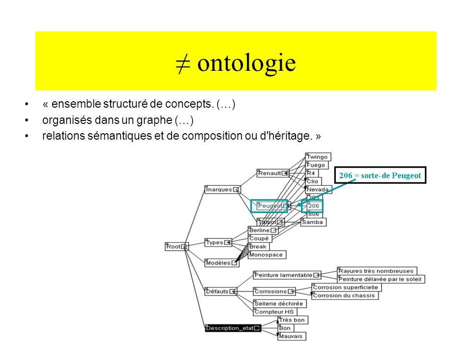 ontologie « ensemble structuré de concepts. (…) organisés dans un graphe (…) relations sémantiques et de composition ou d'héritage. »