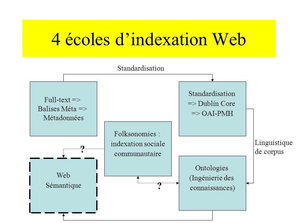 4 écoles dindexation Web Full-text => Balises Méta => Métadonnées Web Sémantique Folksonomies : indexation sociale communautaire Standardisation => Dublin Core => OAI-PMH Ontologies (Ingénierie des connaissances) .