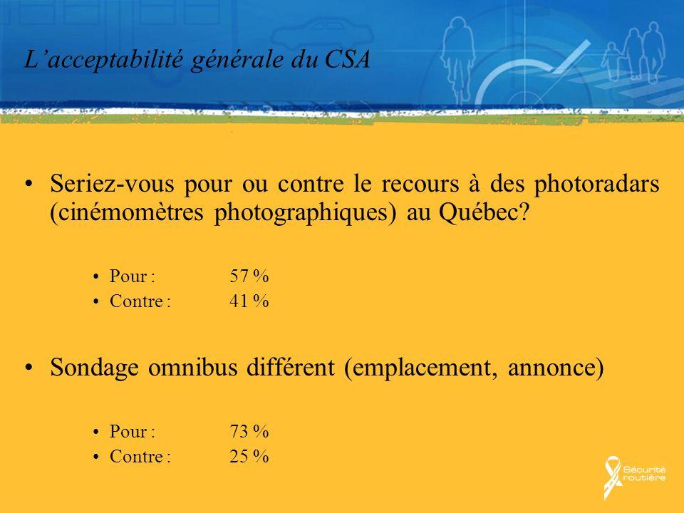 Lacceptabilité générale du CSA Seriez-vous pour ou contre le recours à des photoradars (cinémomètres photographiques) au Québec? Pour :57 % Contre :41
