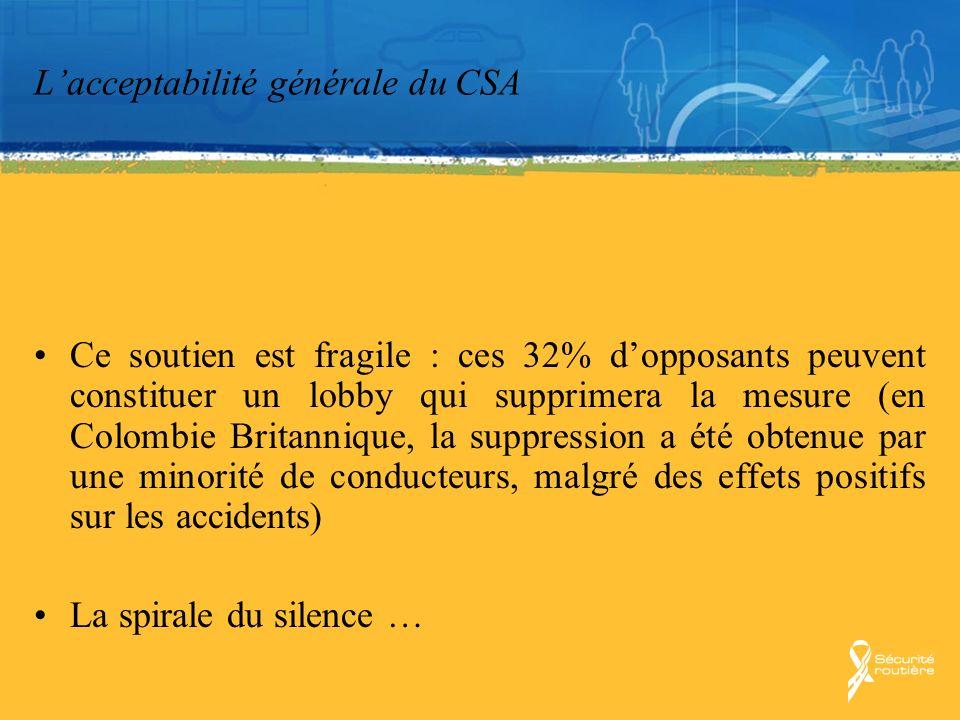 Lacceptabilité générale du CSA Ce soutien est fragile : ces 32% dopposants peuvent constituer un lobby qui supprimera la mesure (en Colombie Britanniq