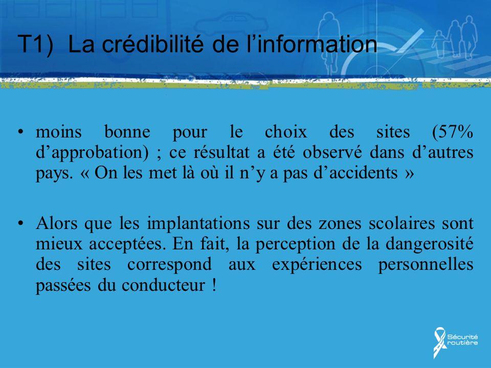 T1) La crédibilité de linformation moins bonne pour le choix des sites (57% dapprobation) ; ce résultat a été observé dans dautres pays. « On les met
