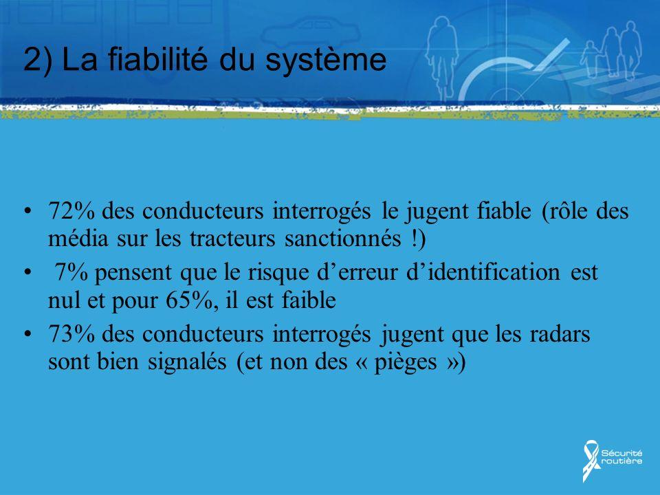 2) La fiabilité du système 72% des conducteurs interrogés le jugent fiable (rôle des média sur les tracteurs sanctionnés !) 7% pensent que le risque d