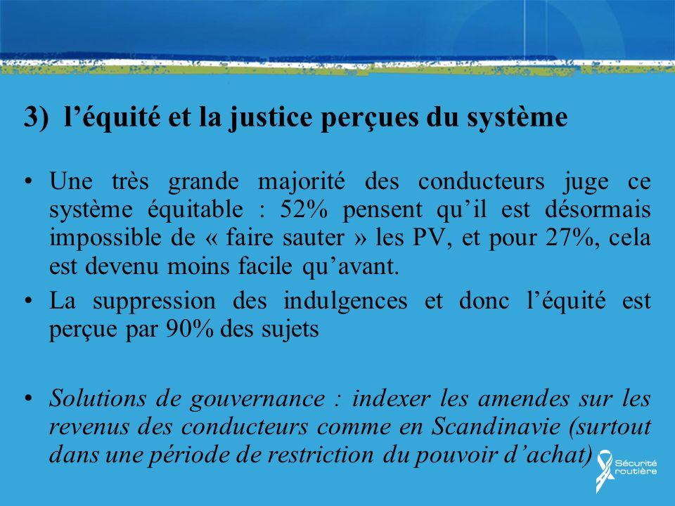 3) léquité et la justice perçues du système Une très grande majorité des conducteurs juge ce système équitable : 52% pensent quil est désormais imposs