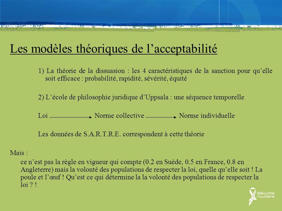 Les modèles théoriques de lacceptabilité 1) La théorie de la dissuasion : les 4 caractéristiques de la sanction pour quelle soit efficace : probabilit