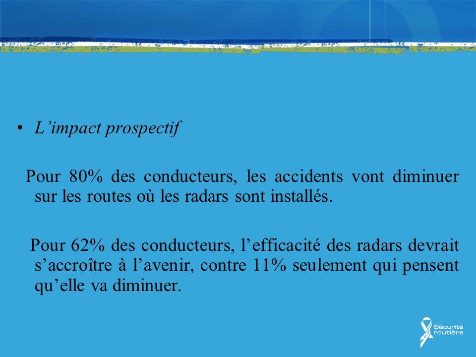 Limpact prospectif Pour 80% des conducteurs, les accidents vont diminuer sur les routes où les radars sont installés. Pour 62% des conducteurs, leffic