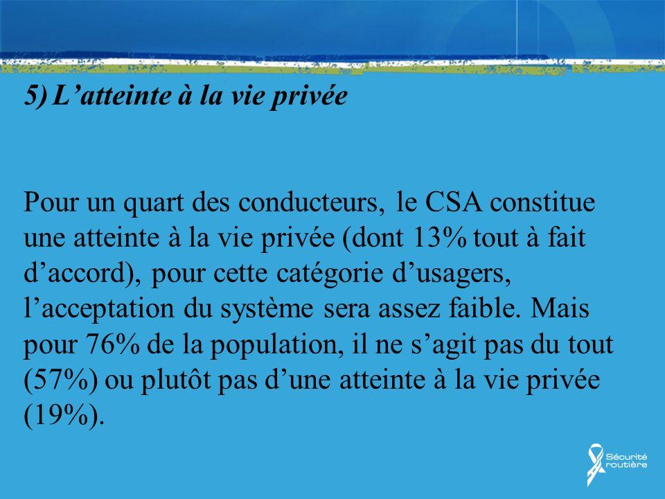 5) Latteinte à la vie privée Pour un quart des conducteurs, le CSA constitue une atteinte à la vie privée (dont 13% tout à fait daccord), pour cette c