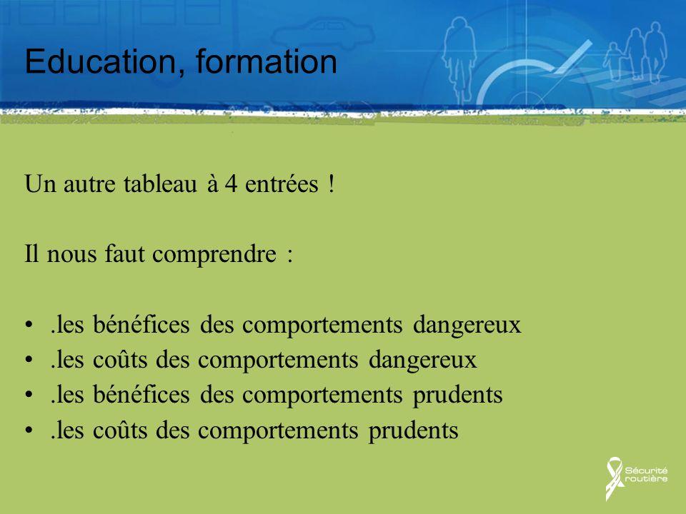 Education, formation Un autre tableau à 4 entrées ! Il nous faut comprendre :.les bénéfices des comportements dangereux.les coûts des comportements da