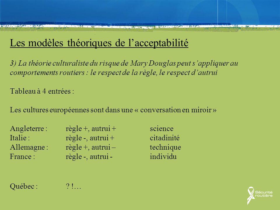 Les modèles théoriques de lacceptabilité 3) La théorie culturaliste du risque de Mary Douglas peut sappliquer au comportements routiers : le respect d