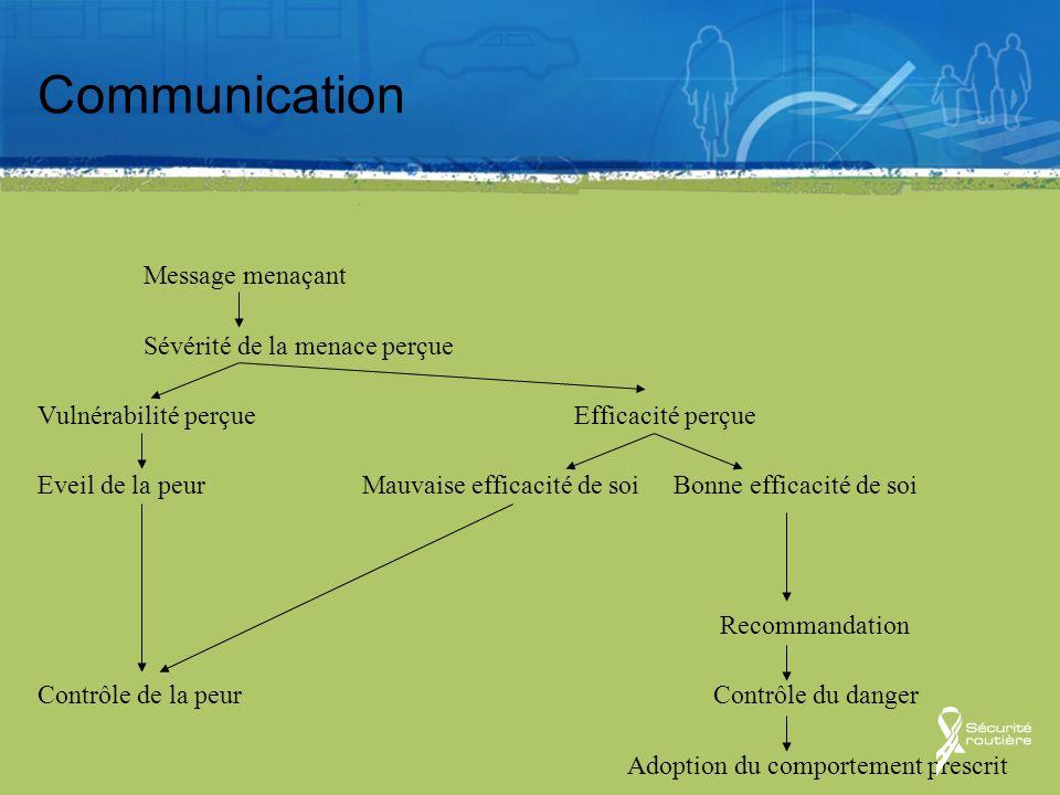 Communication Message menaçant Sévérité de la menace perçue Vulnérabilité perçue Efficacité perçue Eveil de la peur Mauvaise efficacité de soi Bonne e