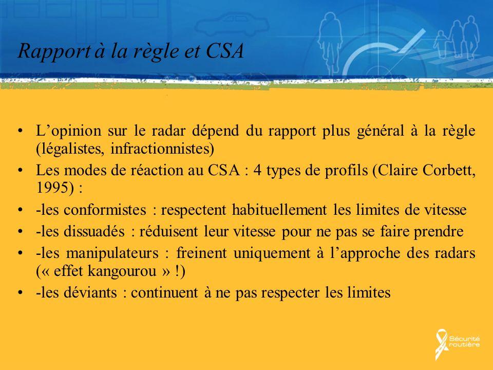 Rapport à la règle et CSA Lopinion sur le radar dépend du rapport plus général à la règle (légalistes, infractionnistes) Les modes de réaction au CSA