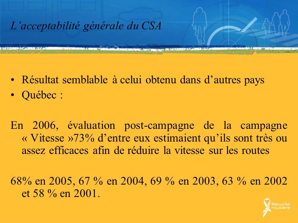 Lacceptabilité générale du CSA Résultat semblable à celui obtenu dans dautres pays Québec : En 2006, évaluation post-campagne de la campagne « Vitesse