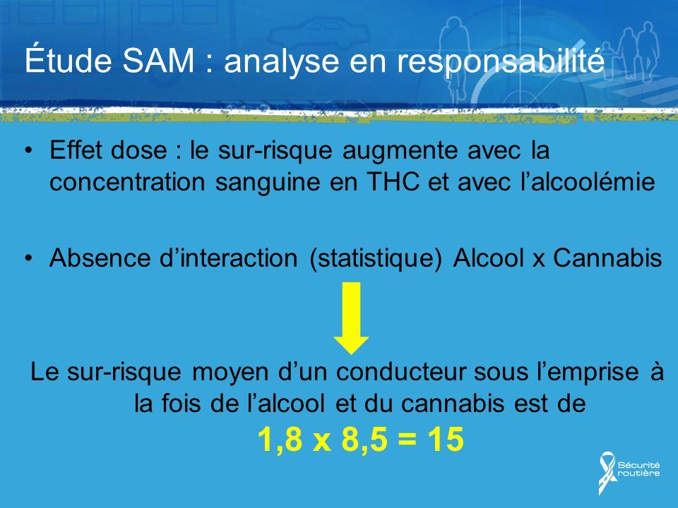 Étude SAM : analyse en responsabilité Effet dose : le sur-risque augmente avec la concentration sanguine en THC et avec lalcoolémie Absence dinteraction (statistique) Alcool x Cannabis Le sur-risque moyen dun conducteur sous lemprise à la fois de lalcool et du cannabis est de 1,8 x 8,5 = 15