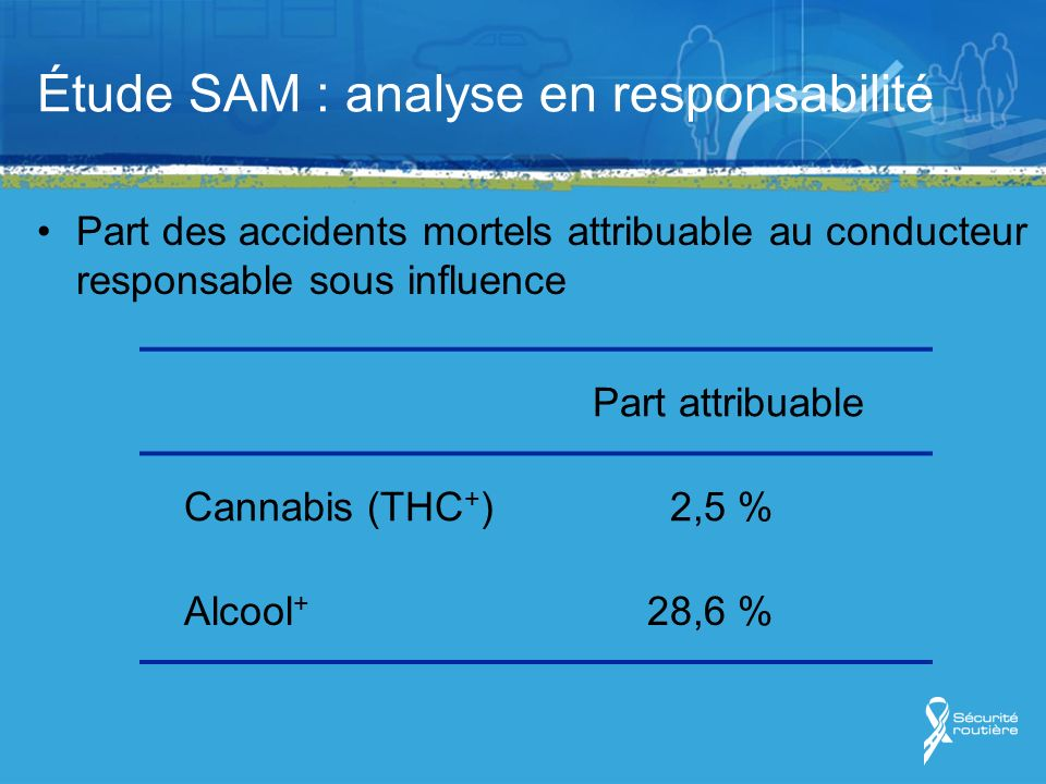 Étude SAM : analyse en responsabilité Part des accidents mortels attribuable au conducteur responsable sous influence Part attribuable Cannabis (THC + )2,5 % Alcool + 28,6 %