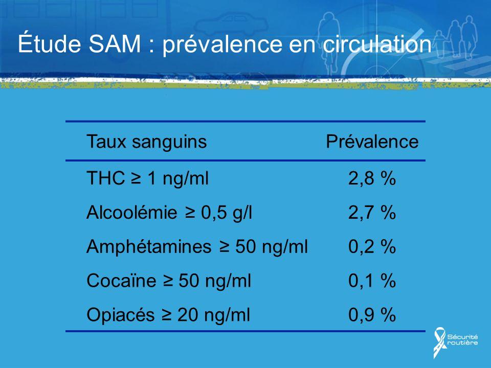 Étude SAM : prévalence en circulation Taux sanguinsPrévalence THC 1 ng/ml2,8 % Alcoolémie 0,5 g/l2,7 % Amphétamines 50 ng/ml0,2 % Cocaïne 50 ng/ml0,1 % Opiacés 20 ng/ml0,9 %