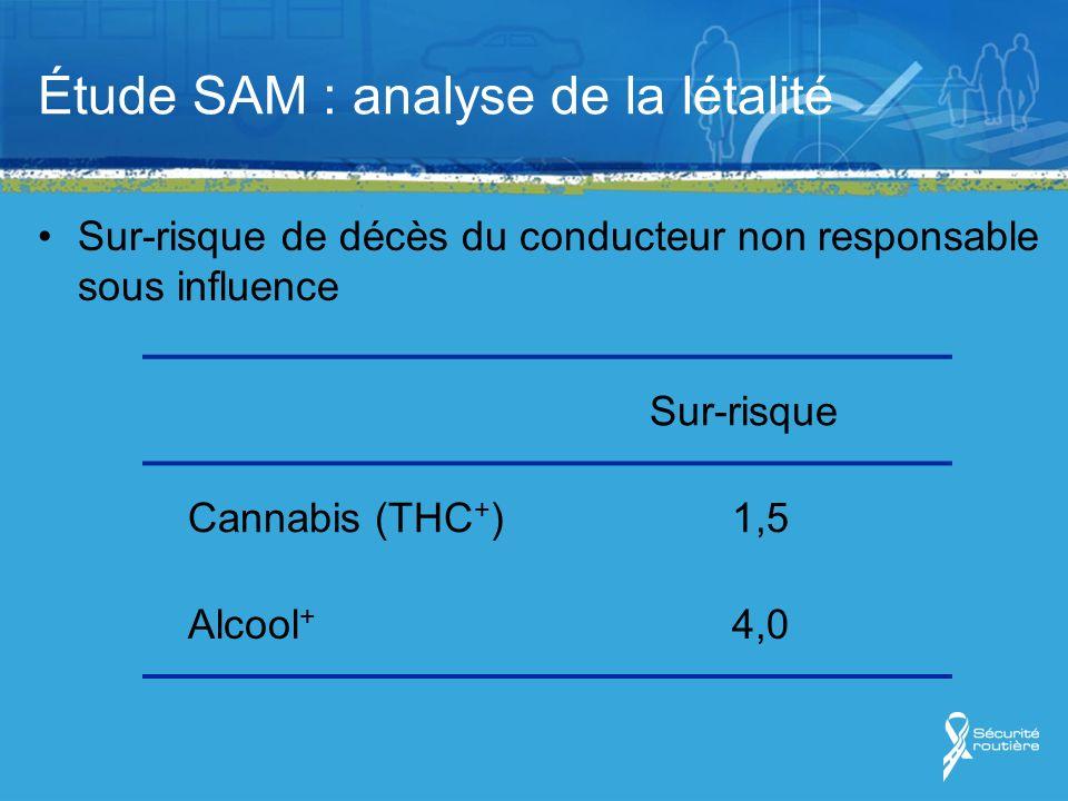 Étude SAM : analyse de la létalité Sur-risque de décès du conducteur non responsable sous influence Sur-risque Cannabis (THC + )1,5 Alcool + 4,0