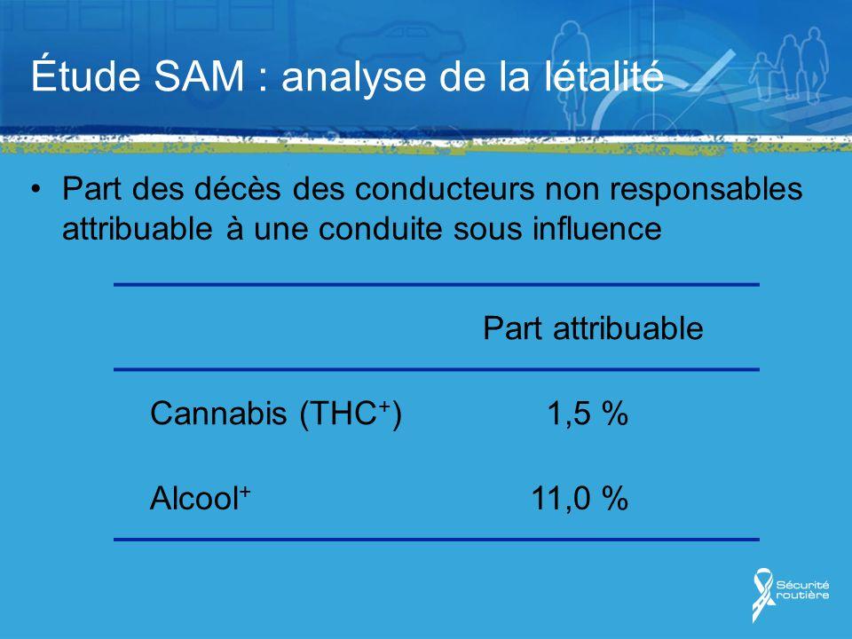 Étude SAM : analyse de la létalité Part des décès des conducteurs non responsables attribuable à une conduite sous influence Part attribuable Cannabis (THC + )1,5 % Alcool + 11,0 %