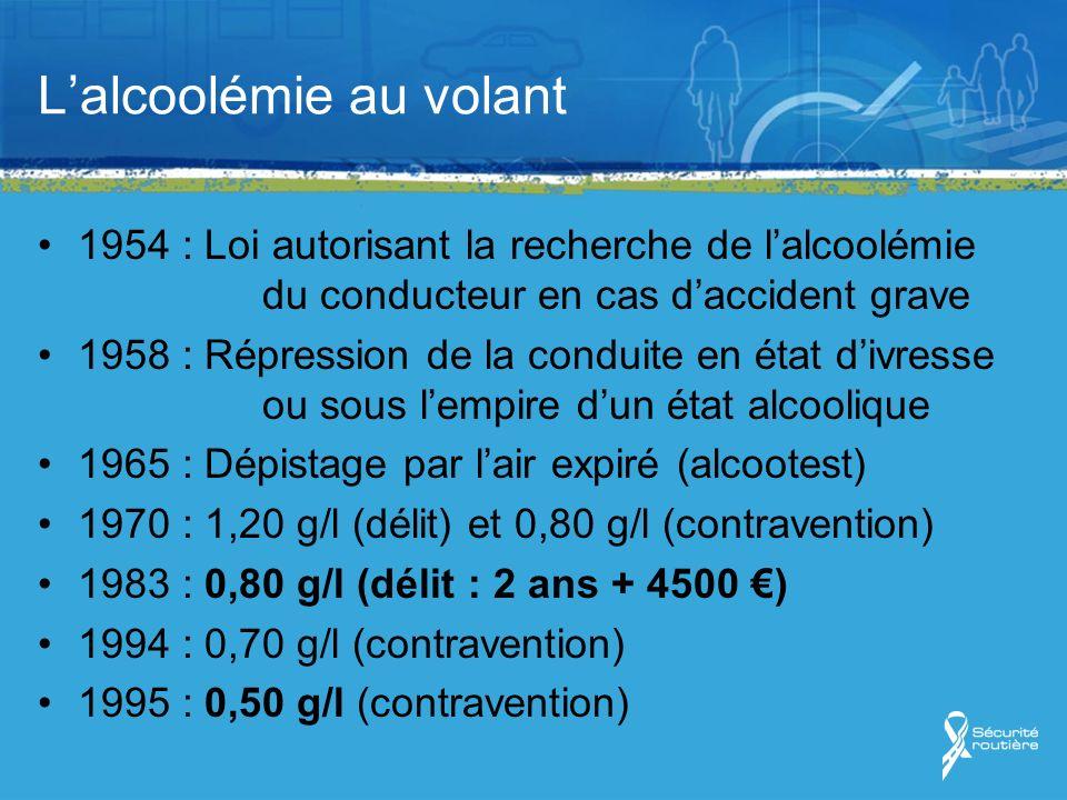 Lalcoolémie au volant 1954 : Loi autorisant la recherche de lalcoolémie du conducteur en cas daccident grave 1958 : Répression de la conduite en état divresse ou sous lempire dun état alcoolique 1965 : Dépistage par lair expiré (alcootest) 1970 : 1,20 g/l (délit) et 0,80 g/l (contravention) 1983 : 0,80 g/l (délit : 2 ans + 4500 ) 1994 : 0,70 g/l (contravention) 1995 : 0,50 g/l (contravention)