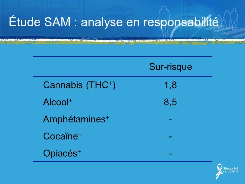 Étude SAM : analyse en responsabilité Effet dose : le sur-risque augmente avec la concentration sanguine en THC et avec lalcoolémie Cannabis effet dose ajusté sur lalcoolémie Alcoolémie effet dose ajusté sur le THC x 40 x 3