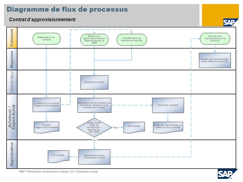Diagramme de flux de processus Contrat dapprovisionnement Acheteurr / Expert Achat Événement Création dun contrat dapprovisionnement Besoins en approv