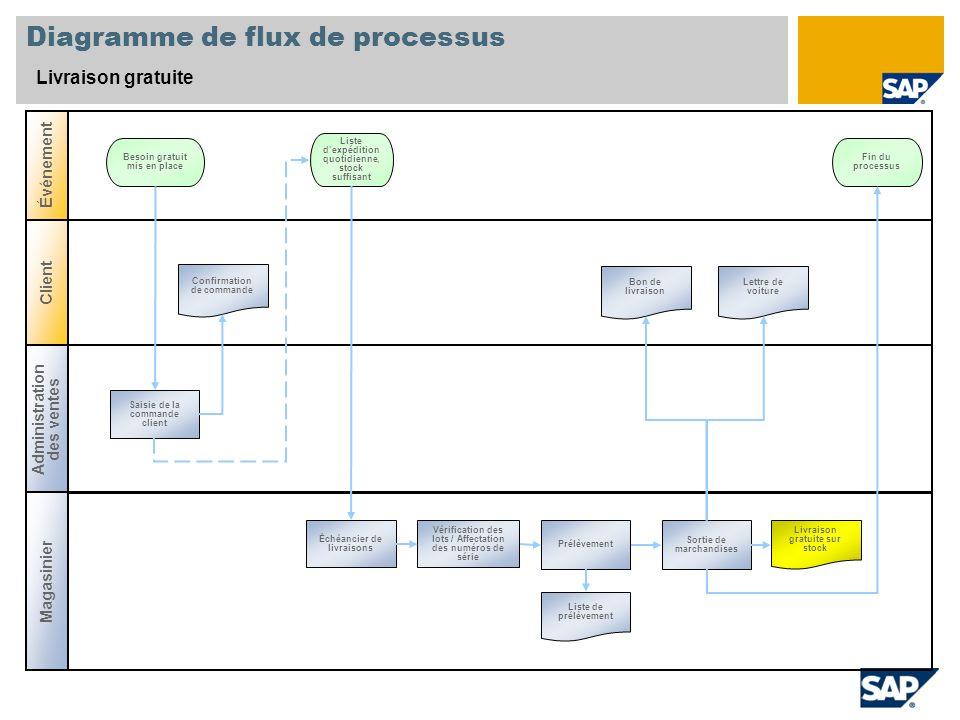 Diagramme de flux de processus Livraison gratuite Administration des ventes Magasinier Événement Client Saisie de la commande client Besoin gratuit mi