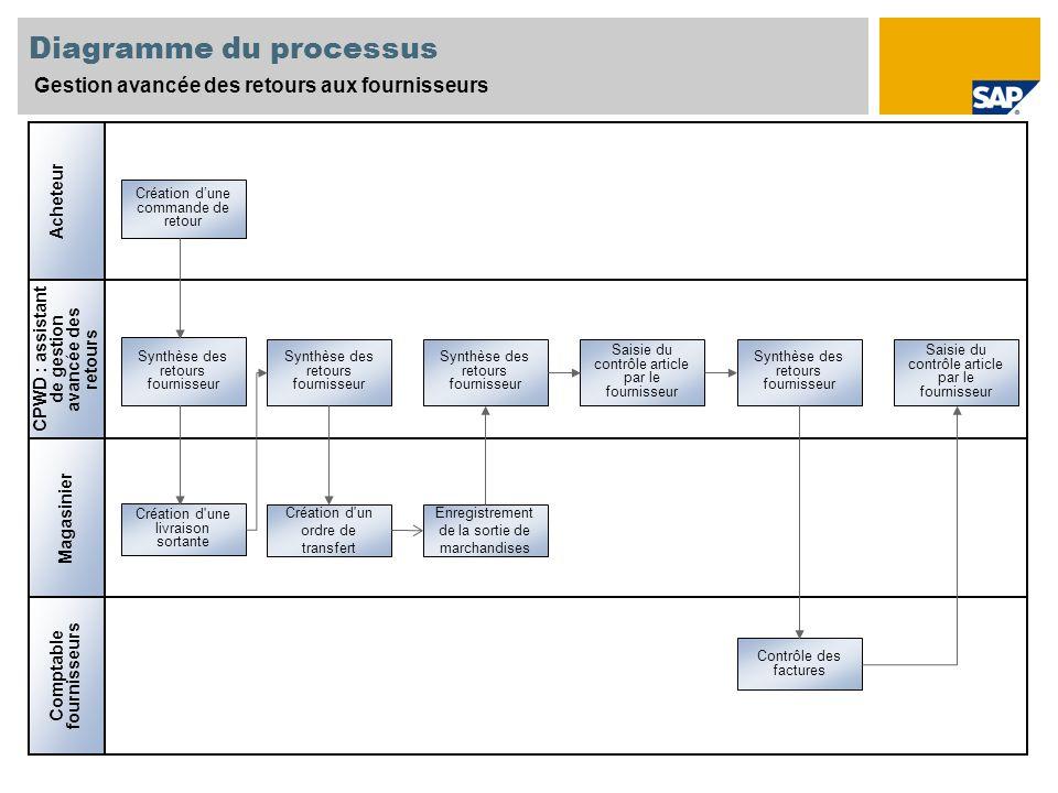 Création dune commande de retour CPWD : assistant de gestion avancée des retours Magasinier Acheteur Synthèse des retours fournisseur Création d'une l