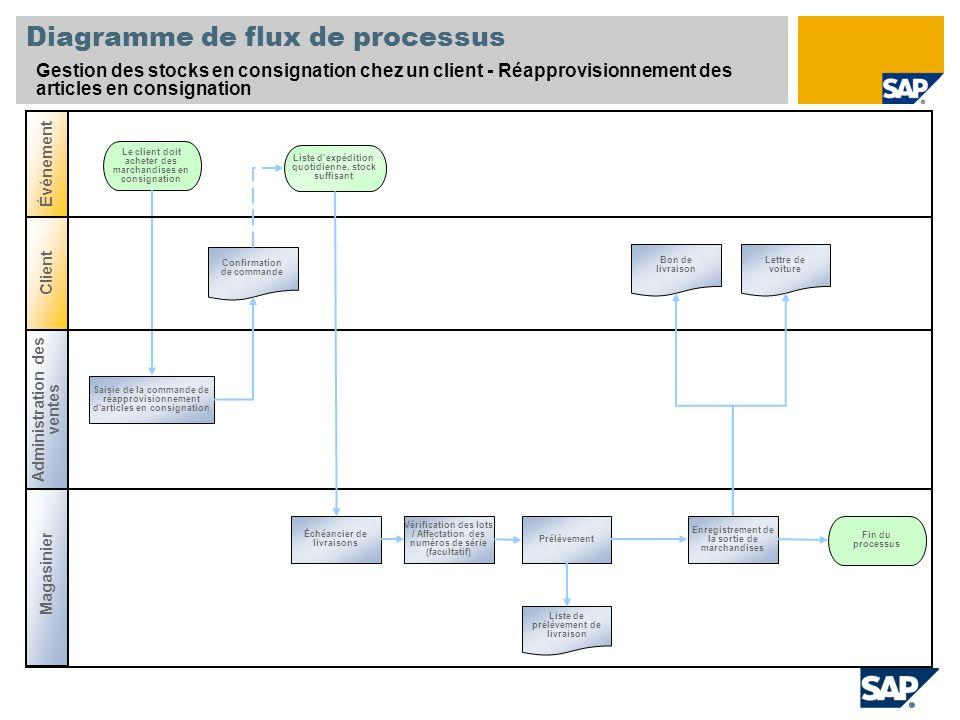 Diagramme de flux de processus Gestion des stocks en consignation chez un client - Réapprovisionnement des articles en consignation Magasinier Le clie