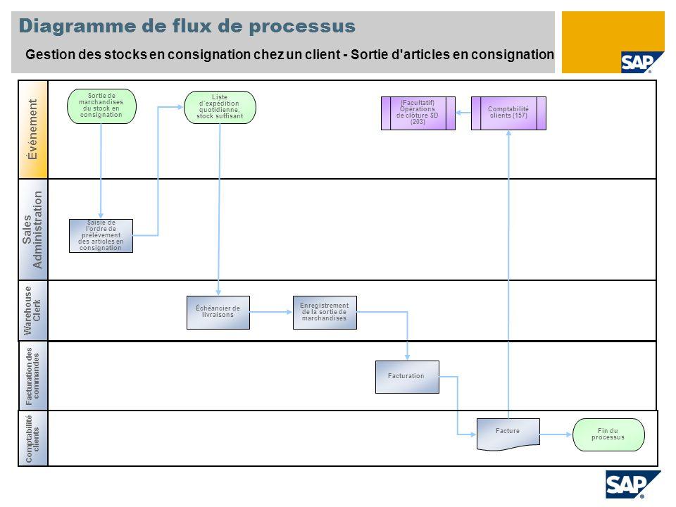 Diagramme de flux de processus Gestion des stocks en consignation chez un client - Sortie d'articles en consignation Warehouse Clerk Sortie de marchan