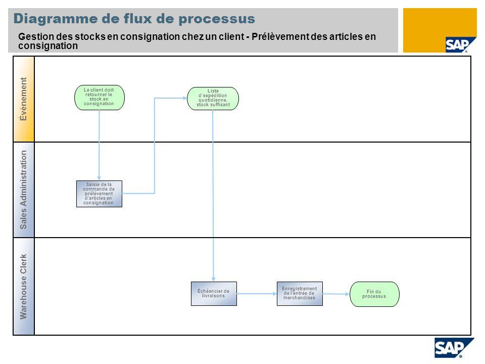 Diagramme de flux de processus Gestion des stocks en consignation chez un client - Prélèvement des articles en consignation Le client doit retourner l