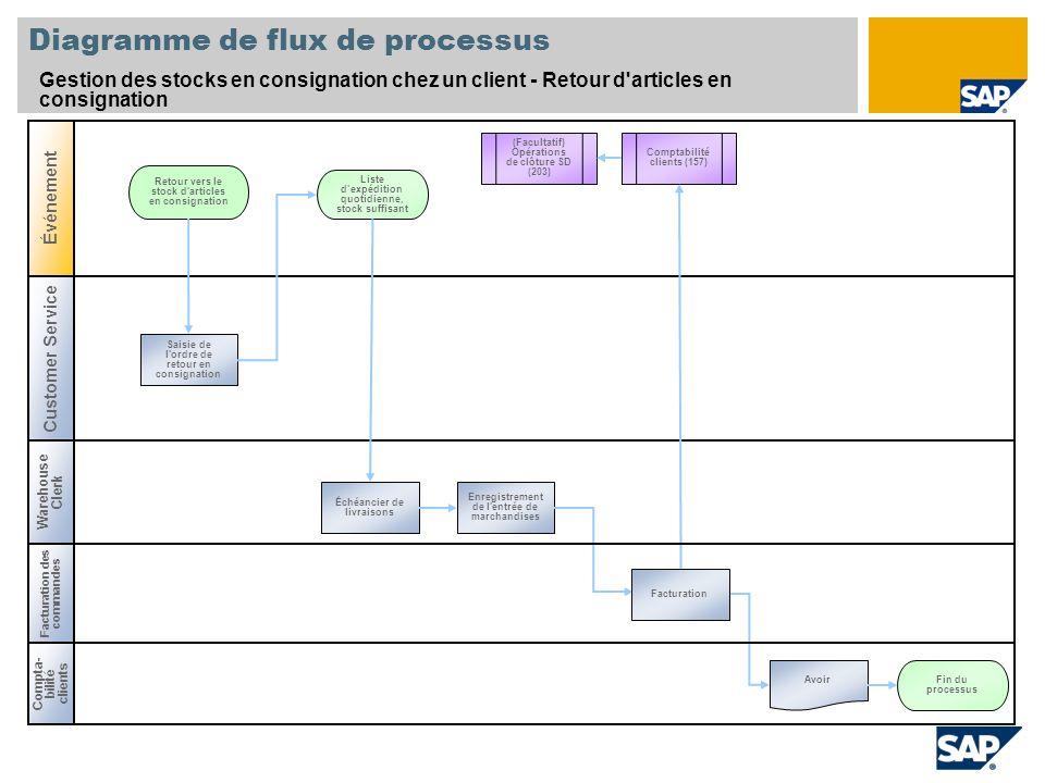 Diagramme de flux de processus Gestion des stocks en consignation chez un client - Retour d'articles en consignation Compta- bilité clients Warehouse