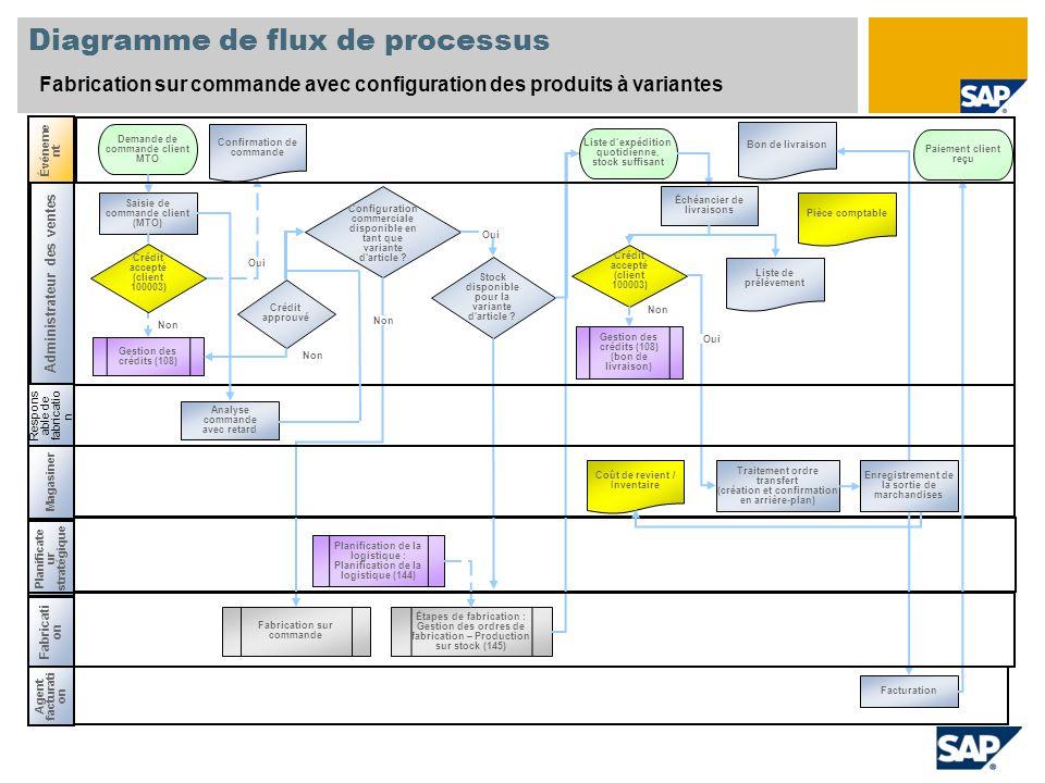 Diagramme de flux de processus Fabrication sur commande avec configuration des produits à variantes Événeme nt Fabricati on Saisie de commande client