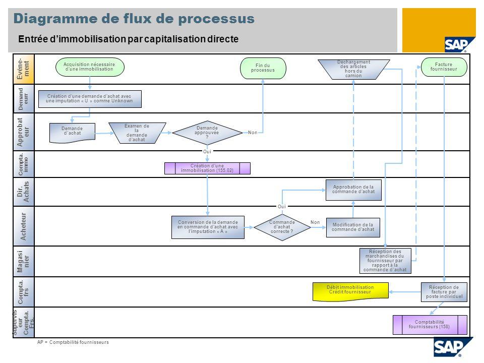 Diagramme de flux de processus Entrée dimmobilisation par capitalisation directe Compta. immo Acheteur Événe- ment Compta. frs Demande approuvée ? Com
