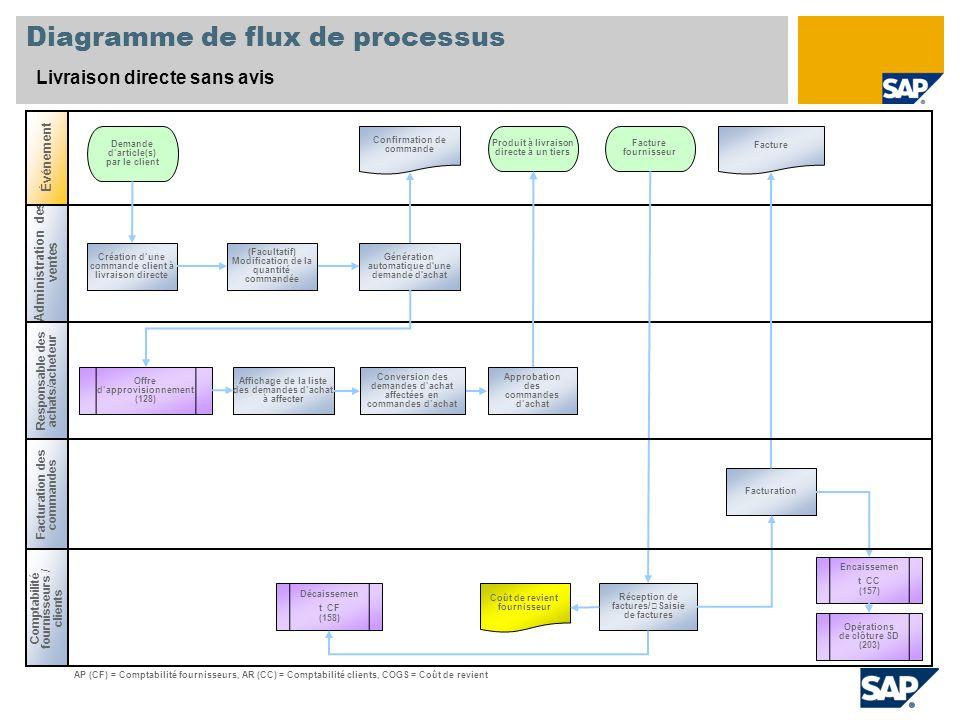 Diagramme de flux de processus Livraison directe sans avis Administration des ventes Responsable des achats/acheteur Comptabilité fournisseurs / clien