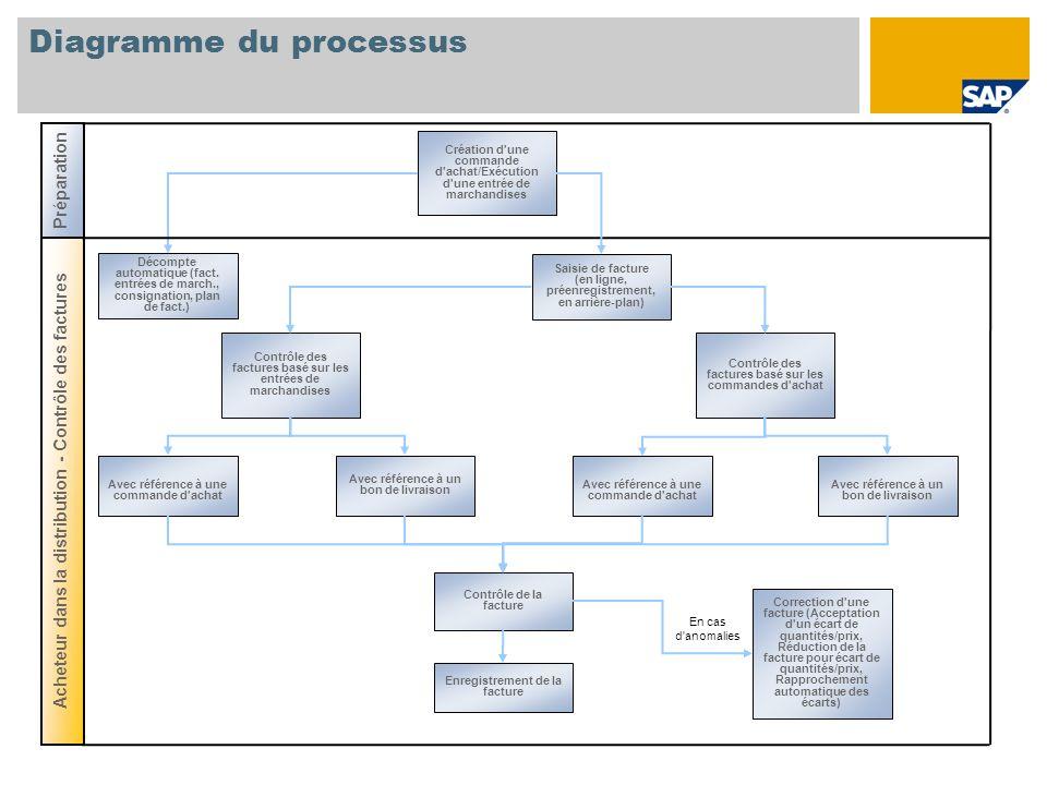 Diagramme du processus Création d'une commande d'achat/Exécution d'une entrée de marchandises Contrôle de la facture Contrôle des factures basé sur le