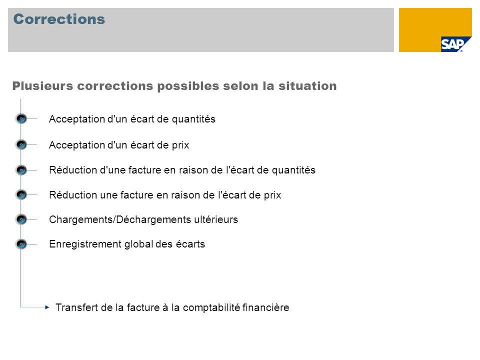 Corrections Plusieurs corrections possibles selon la situation Acceptation d'un écart de quantités Acceptation d'un écart de prix Réduction d'une fact
