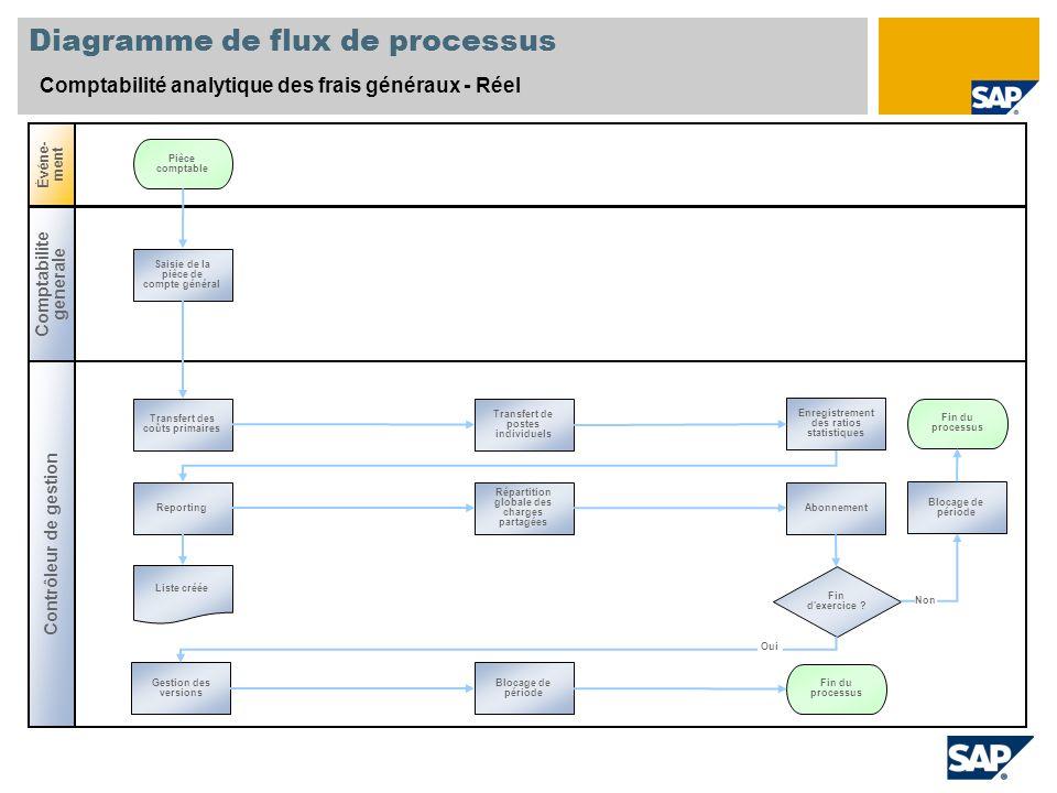 Diagramme de flux de processus Comptabilité analytique des frais généraux - Réel Contrôleur de gestion Événe- ment Comptabilite generale Saisie de la