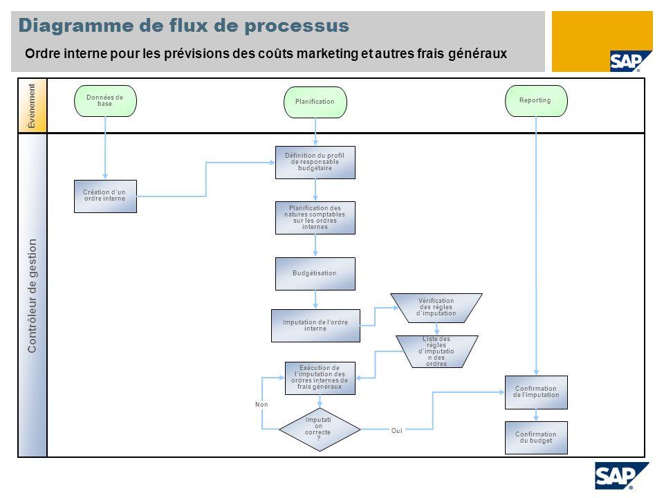 Diagramme de flux de processus Ordre interne pour les prévisions des coûts marketing et autres frais généraux Contrôleur de gestion Événement Données