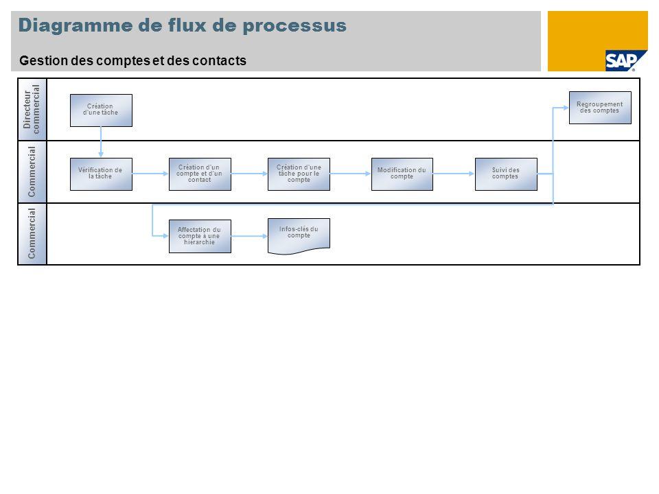Diagramme de flux de processus Gestion des comptes et des contacts Commercial Directeur commercial Commercial V é rification de la tâche Cr é ation d'