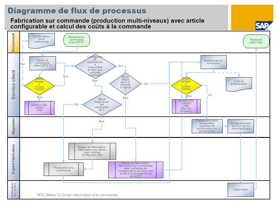 Diagramme de flux de processus Fabrication sur commande (production multi-niveaux) avec article configurable et calcul des coûts à la commande Evéneme