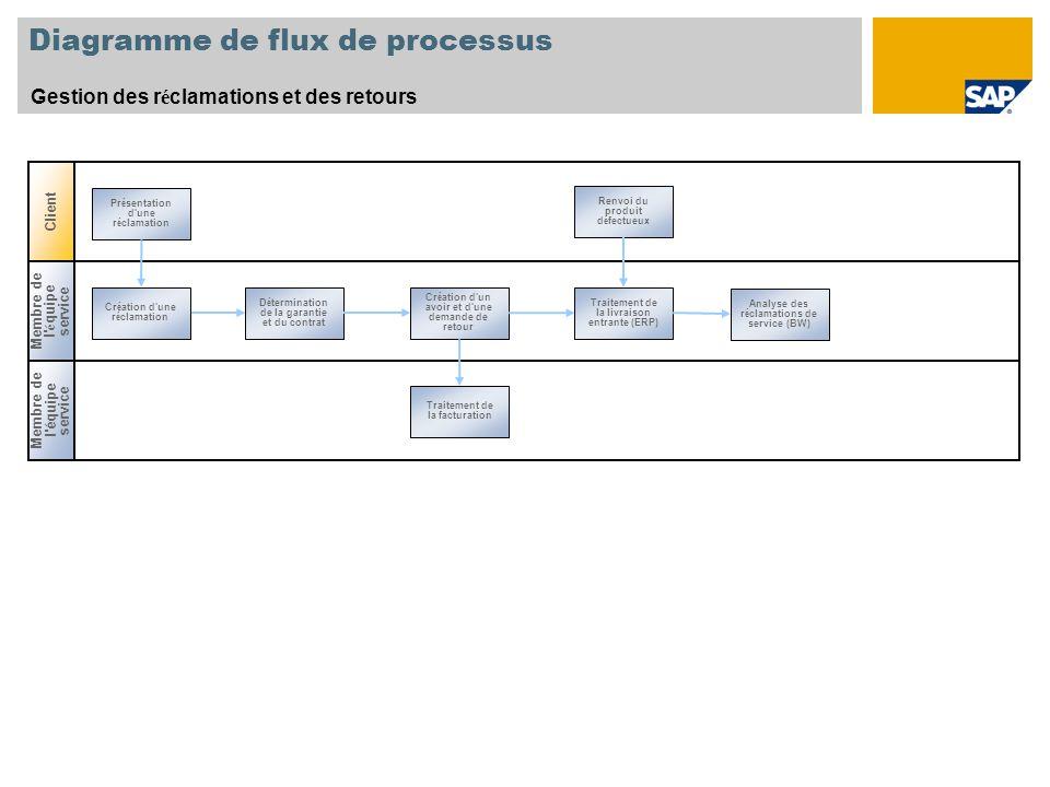 Diagramme de flux de processus Gestion des r é clamations et des retours Membre de l'équipe service Cr é ation d'une r é clamation Traitement de la fa