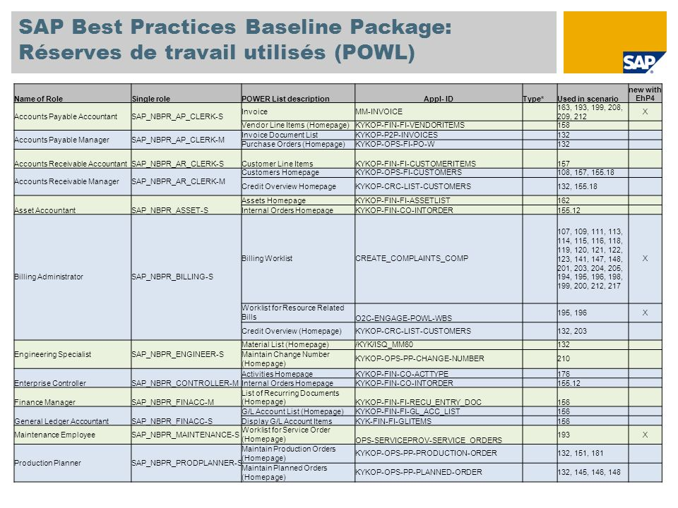SAP Best Practices Baseline Package: Réserves de travail utilisés (POWL) Name of RoleSingle rolePOWER List descriptionAppl- IDType*Used in scenario new with EhP4 Production SupervisorSAP_NBPR_PRODPLANNER-M Maintain ConfirmationKYKOP-OPS-PP-CONFIRMATION 148, 151 Capacity Overview (Homepage)OPS-PRSP-POWL-CMO 146, 222 X List of ConfirmationsOPS-PRSP-POWL-CONF 148, 151, 222 X Sales Orders with Delay Times (Homepage)OPS-PRSP-POWL-DELAY 147, 222 X Range-of-Coverage Overview (Homepage)OPS-PRSP-POWL-DSUP 149, 222 X WorklistOPS-PRSP-POWL-WL 145, 150, 222 X PurchaserSAP_NBPR_PURCHASER-S Vendors Information on Premises (Homepage) KYKOP-OPS-MM-VENDOR 132 Purchasing DocumentsOPS-BUYER-POWL-PURDOC-13 128, 130, 133, 134, 163, 155.72 X Create and Process Purchase Requisition MMPUR_UI_PR_APPs133X Purchasing ManagerSAP_NBPR_PURCHASER-M Release Purchase Order (Homepage) KYKOP-P2P-REL-PO 107, 114, 115, 129, 130, 133, 138, 163 Sales AdministratorSAP_NBPR_SALESPERSON-S Customer CockpitO2C_CUST_COCKPIT_ETI_COMPs 107, 109, 110, 111, 112, 113, 114, 115, 116, 118, 119, 120, 121, 123, 148, 194, 195, 196, 204, 205 X Customer CockpitCUST_COCKPIT_COMPs 107, 109, 110, 111, 112, 113, 114, 115, 116, 118, 119, 120, 121, 123, 148, 204, 205 X Sales Document ProcessingLO_OIF_MAIN_APPs 107, 109, 110, 111, 112, 113, 114, 115, 116, 118, 119, 120, 121, 123, 148, 204, 205 X Orders (Homepage)KYKOP-OPS-SD-ORDERS 107, 109, 110, 113, 114, 115, 118, 119, 120, 121, 123, 132, 148, 194, 195, 198, 201, 203, 205 Quotations (Homepage)KYKOP-OPS-LE-QUOTATIONS 112, 148, 200 Complaints (Homepage)KYKOP-SLS-COMPLAINTS 111