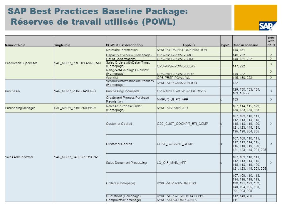 SAP Best Practices Baseline Package: Réserves de travail utilisés (POWL) Name of RoleSingle rolePOWER List descriptionAppl- IDType* Used in scenario new with EhP4 Service EmployeeSAP_NBPR_SERVEMPLOYEE-S Service Entry SheetMM-SERVICES 129, 209, 212X Worklist for Service Order (Homepage) OPS-SERVICEPROV- SERVICE_ORDERS 199, 212X Worklist for Resource Related BillsO2C-ENGAGE-POWL-WBS 198, 212X Shop Floor SpecialistSAP_NBPR_SHOPFLOOR-SMaintain Production Orders KYKOP-OPS-PP-PRODUCTION- ORDER 145, 202 Strategic PlannerSAP_NBPR_STRATPLANNER-SLTP Homepage KYKOP-OPS-PP-LONG-TERM- PLNG 144 Warehouse Clerk SAP_NBPR_WAREHOUSECLERK -S Goods ReceiptMM-MAT-DOC 107, 115, 127, 129, 130, 133, 134, 139, 150, 193, 199, 208 X Order Fulfillment WorklistO2C-SALESREP-FULFILL 109, 110, 111, 113, 115, 118, 119, 120, 121, 122, 123, 134, 141, 147, 201, 203, 205, 217 X * s = simplified transaction, blank = POWER List