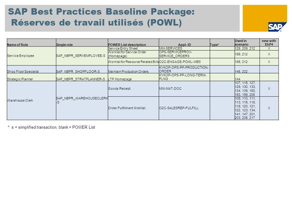 SAP Best Practices Baseline Package: Réserves de travail utilisés (POWL) Name of RoleSingle rolePOWER List descriptionAppl- IDType* Used in scenario n