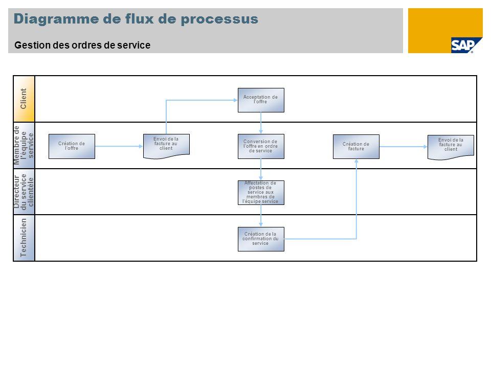 Diagramme de flux de processus Gestion des ordres de service Directeur du service clientèle Membre de l'équipe service Création de l'offre Création de