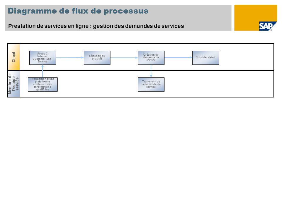 Diagramme de flux de processus Prestation de services en ligne : gestion des demandes de services Sélection du produit Création de demande de service
