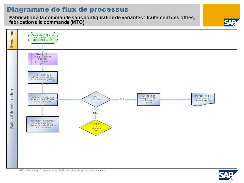 Diagramme de flux de processus Fabrication à la commande sans configuration de variantes : traitement des offres, fabrication à la commande (MTO) Sale